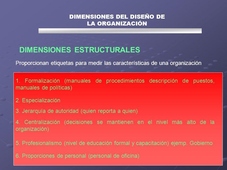 Proporcionan etiquetas para medir las características de una organización DIMENSIONES DEL DISEÑO DE LA ORGANIZACIÓN DIMENSIONES ESTRUCTURALES 1. Forma