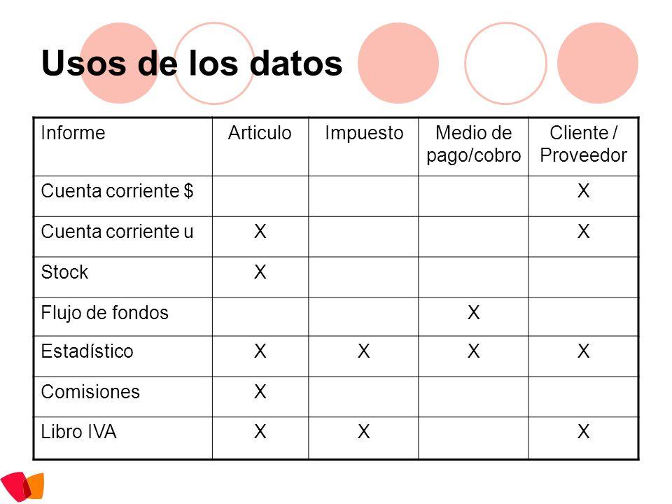 Usos de los datos InformeArticuloImpuestoMedio de pago/cobro Cliente / Proveedor Cuenta corriente $X Cuenta corriente uXX StockX Flujo de fondosX Esta