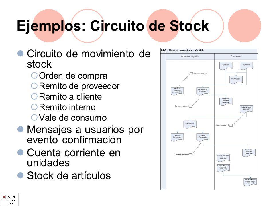 Ejemplos: Circuito de Stock Circuito de movimiento de stock Orden de compra Remito de proveedor Remito a cliente Remito interno Vale de consumo Mensaj
