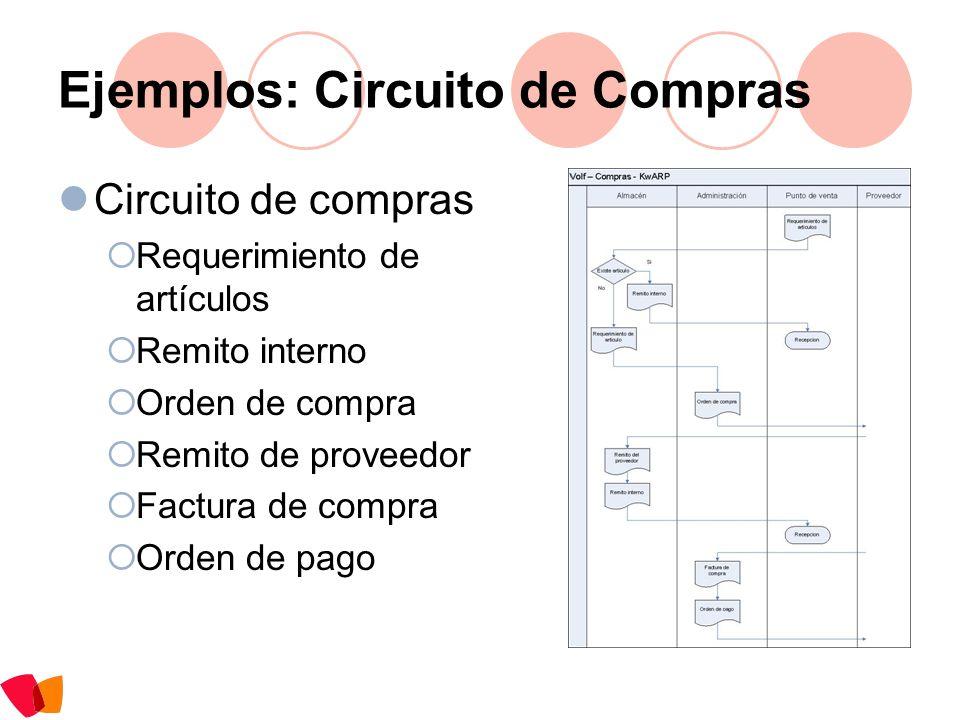 Ejemplos: Circuito de Compras Circuito de compras Requerimiento de artículos Remito interno Orden de compra Remito de proveedor Factura de compra Orde