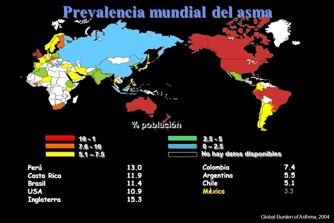 Prevalencia mundial del asma Perú 13.0 Costa Rica11.9 Brasil11.4 USA10.9 Inglaterra15.3 Colombia7.4 Argentina5.5 Chile5.1 México México 3.3 Global Bur