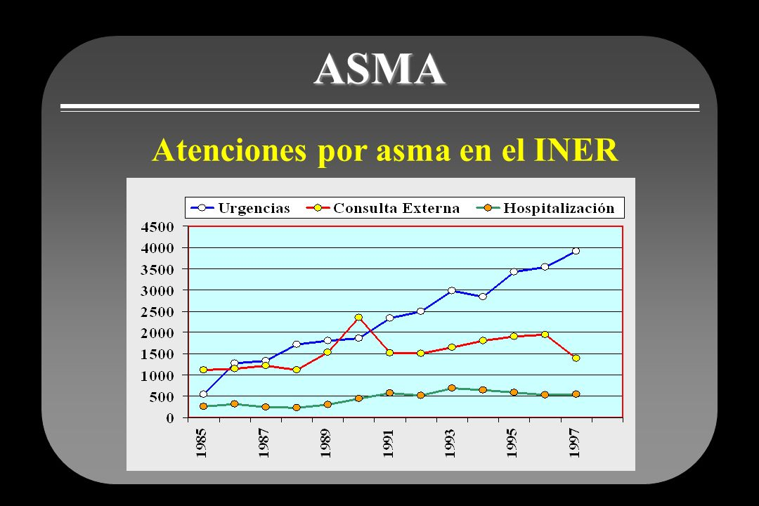 ASMA Atenciones por asma en el INER