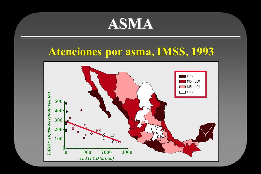 ASMA Atenciones por asma, IMSS, 1993 TASA (x10,000 derechohabientes) ALTITUD (msnm) 0100020003000 0 100 200 300 400 500 > 250 195 - 250 135 - 194 < 13