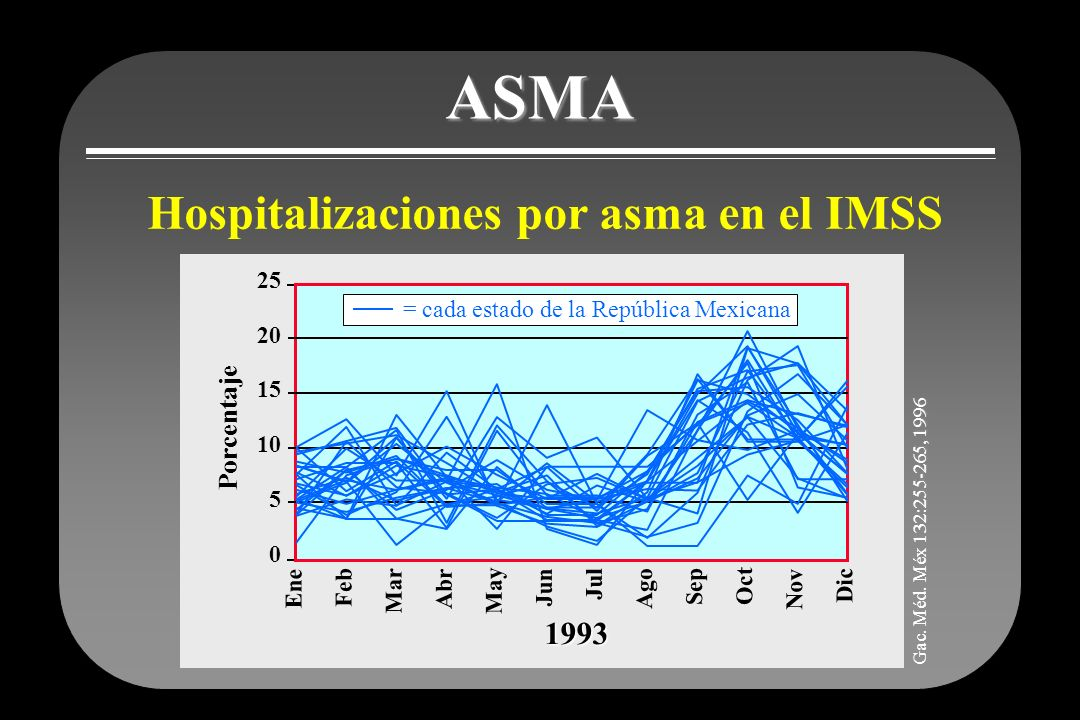 ASMA Hospitalizaciones por asma en el IMSS Ene Feb Mar Abr May Jun Jul Ago Sep Oct Nov Dic 25 20 15 10 5 0 Porcentaje = cada estado de la República Me