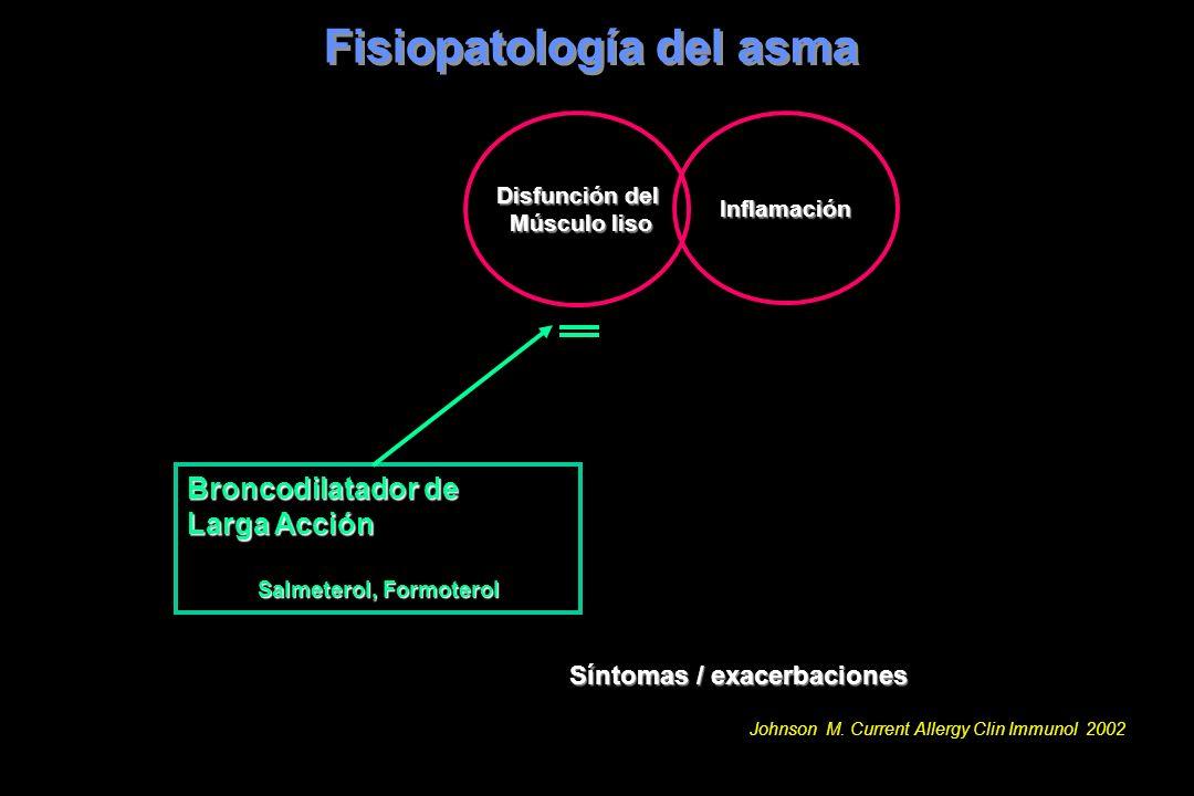 Fisiopatología del asma Síntomas / exacerbaciones Broncodilatador de Larga Acción Salmeterol, Formoterol Disfunción del Músculo liso Músculo lisoInfla