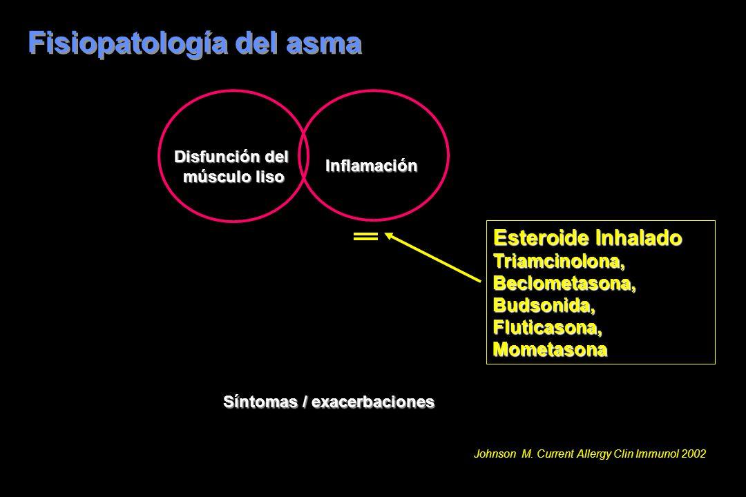Fisiopatología del asma Síntomas / exacerbaciones Esteroide Inhalado Triamcinolona,Beclometasona,Budsonida,Fluticasona,Mometasona Disfunción del múscu