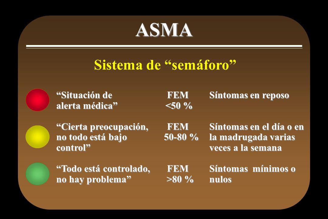 ASMA Sistema de semáforo Situación de alerta médica Cierta preocupación, no todo está bajo control Todo está controlado, no hay problema FEM <50 % <50