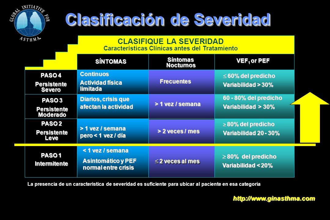 Clasificación de Severidad CLASIFIQUE LA SEVERIDAD Características Clínicas antes del Tratamiento SÍNTOMAS SíntomasNocturnos VEF 1 or PEF PASO 4 Persi