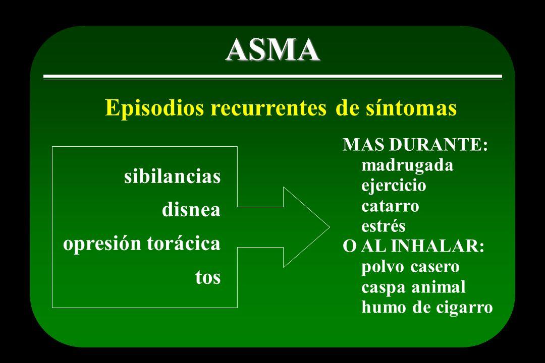 Identificar y evitar causas de crisis asmática Alergenos Contaminación Ciertos medicamentos Aspirina y similares Beta-bloqueadores Humo de tabaco Vehículos y fábricas ASMA Acaros del polvo Caspa de animales Pólenes Cucarachas Conservadores de alimentos