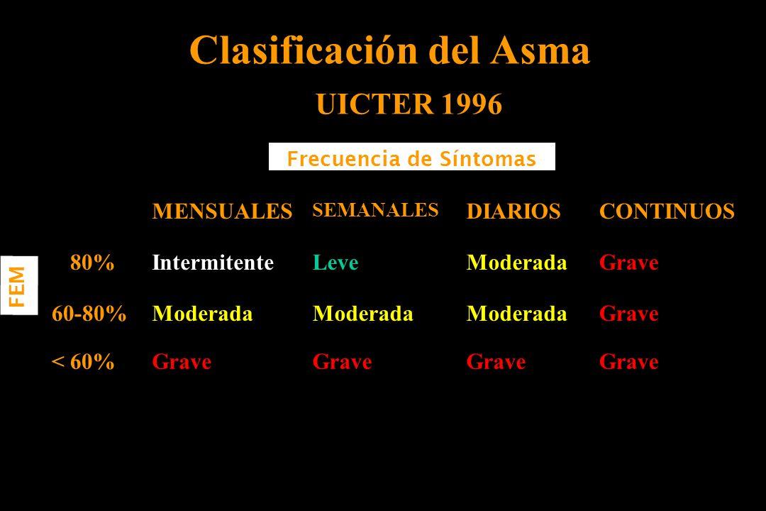 Clasificación del Asma UICTER 1996 Grave < 60% GraveModerada 60-80% GraveModeradaLeveIntermitente> 80% CONTINUOSDIARIOS SEMANALES MENSUALES Frecuencia