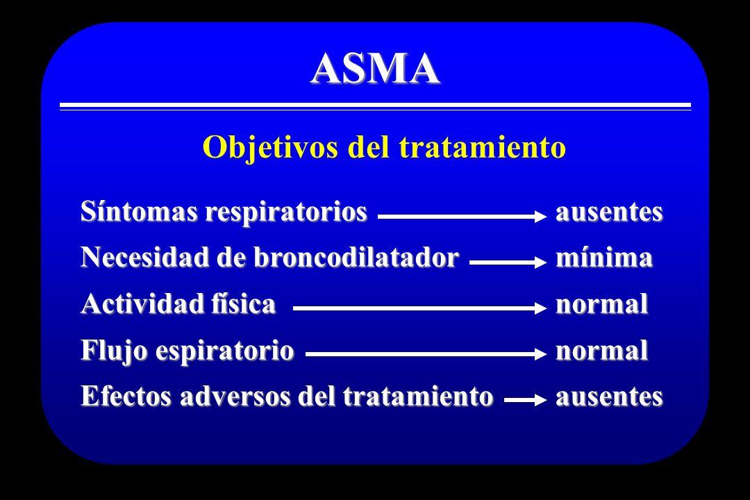 ASMA Objetivos del tratamiento Síntomas respiratorios Necesidad de broncodilatador Actividad física Flujo espiratorio Efectos adversos del tratamiento