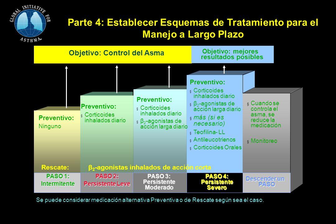 Programa de Manejo de Asma en Seis Partes Parte 4: Establecer Esquemas de Tratamiento para el Manejo a Largo Plazo Rescate:β 2 -agonistas inhalados de