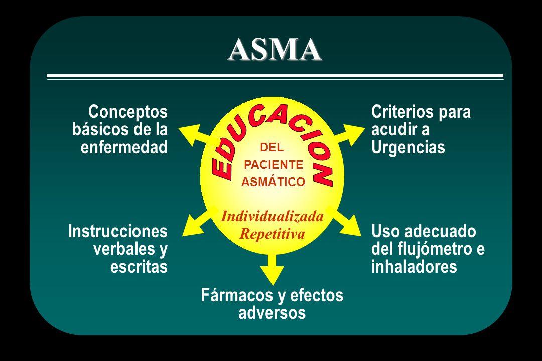 ASMA DEL PACIENTE PACIENTE ASMÁTICO ASMÁTICO Individualizada Repetitiva Conceptos básicos de la enfermedad Instrucciones verbales y escritas Fármacos