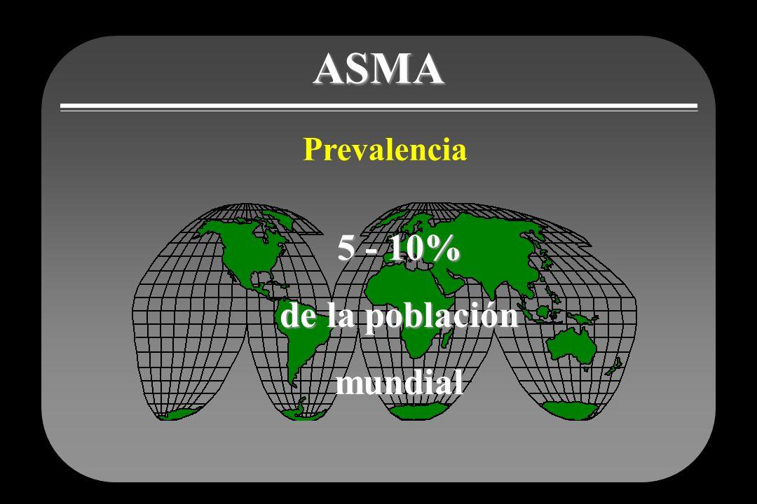 Prevalencia mundial del asma Perú 13.0 Costa Rica11.9 Brasil11.4 USA10.9 Inglaterra15.3 Colombia7.4 Argentina5.5 Chile5.1 México México 3.3 Global Burden of Asthma, 2004 % población 10 - 1 7.6 - 10 5.1 – 7.5 0 – 2.5 2.5 - 5 No hay datos disponibles