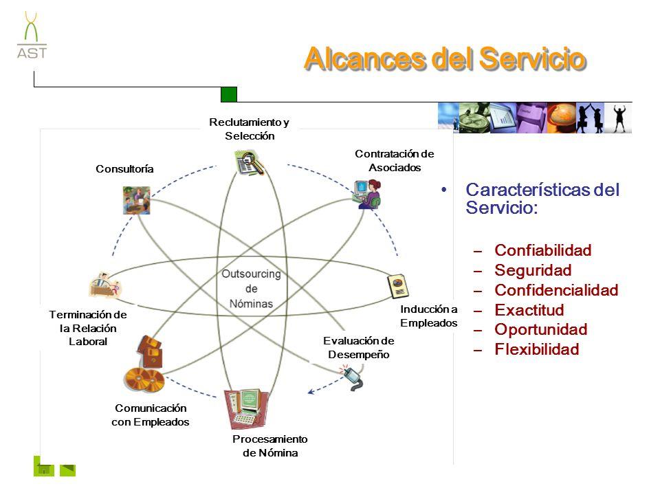 Empleado AST - WORK ContrataciónContratación Contrato Individual de Trabajo Control de Expedientes Ingreso a la Seguridad Social Tarjeta Bancaria de Nómina Inducción Catálogo de Generales de Empleados CLIENTE
