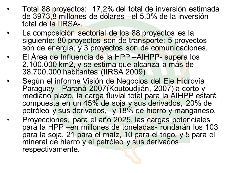 Total 88 proyectos: 17,2% del total de inversión estimada de 3973,8 millones de dólares –el 5,3% de la inversión total de la IIRSA-. La composición se