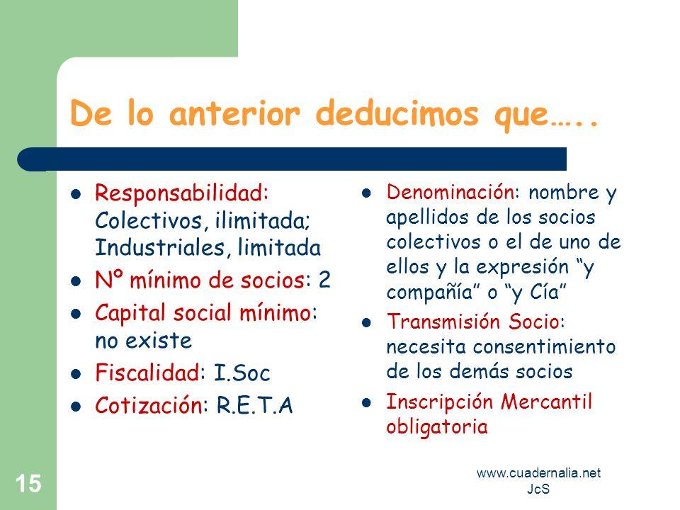 www.cuadernalia.net JcS 15 De lo anterior deducimos que….. Responsabilidad: Colectivos, ilimitada; Industriales, limitada Nº mínimo de socios: 2 Capit