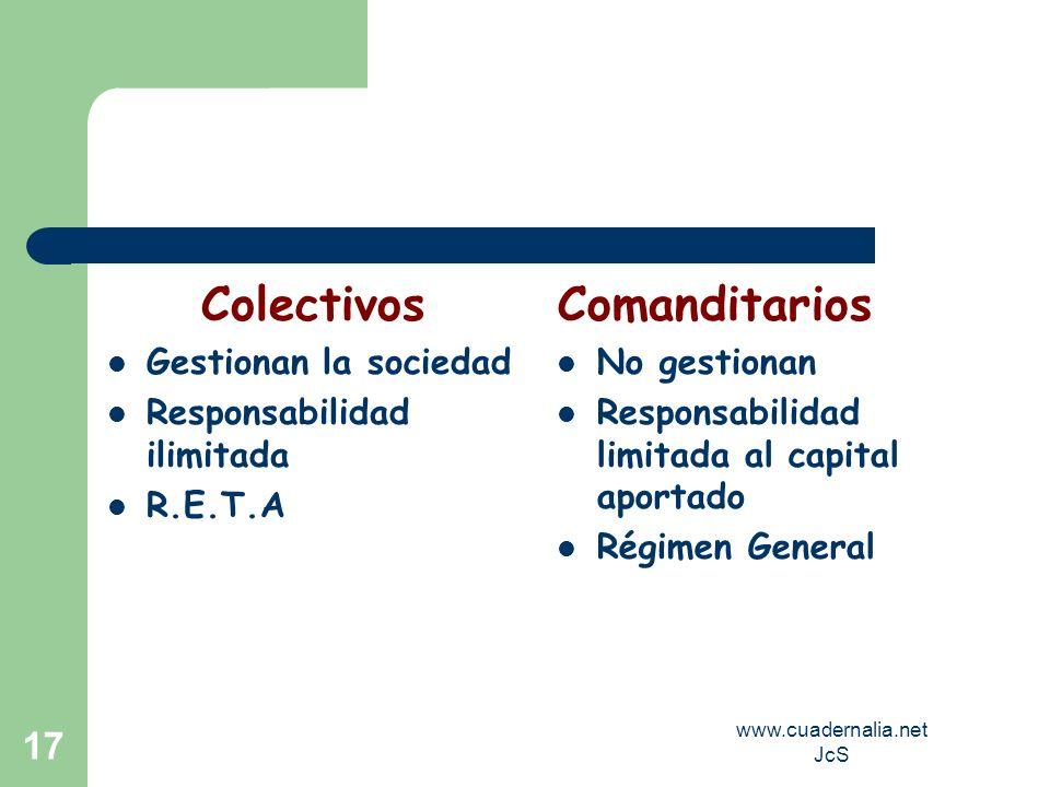www.cuadernalia.net JcS 17 Colectivos Gestionan la sociedad Responsabilidad ilimitada R.E.T.A Comanditarios No gestionan Responsabilidad limitada al c