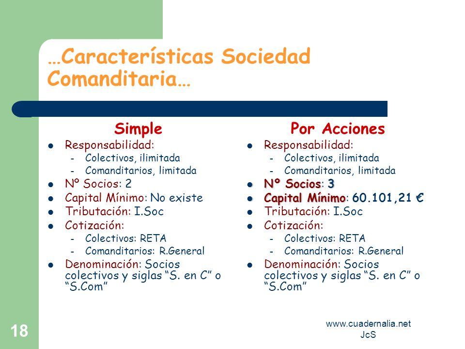 www.cuadernalia.net JcS 18 …Características Sociedad Comanditaria… Simple Responsabilidad: – Colectivos, ilimitada – Comanditarios, limitada Nº Socios