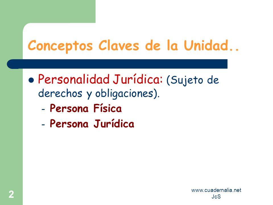 www.cuadernalia.net JcS 2 Conceptos Claves de la Unidad.. Personalidad Jurídica: (Sujeto de derechos y obligaciones). – Persona Física – Persona Juríd