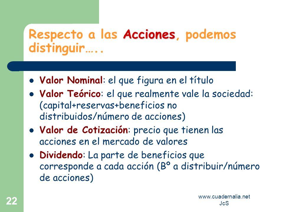 www.cuadernalia.net JcS 22 Acciones Respecto a las Acciones, podemos distinguir….. Valor Nominal: el que figura en el título Valor Teórico: el que rea
