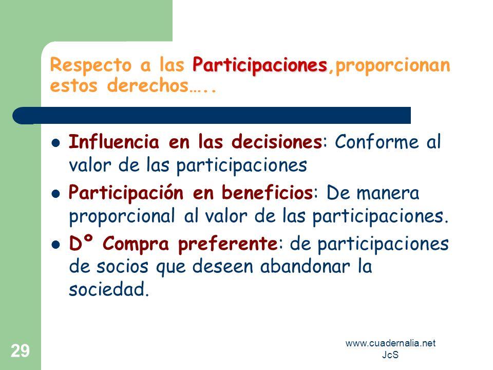 www.cuadernalia.net JcS 29 Participaciones Respecto a las Participaciones,proporcionan estos derechos….. Influencia en las decisiones: Conforme al val
