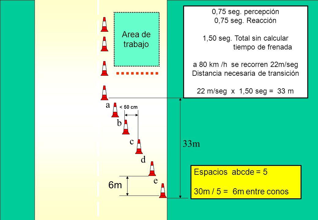 0,75 seg. percepción 0,75 seg. Reacción 1,50 seg. Total sin calcular tiempo de frenada a 80 km /h se recorren 22m/seg Distancia necesaria de transició