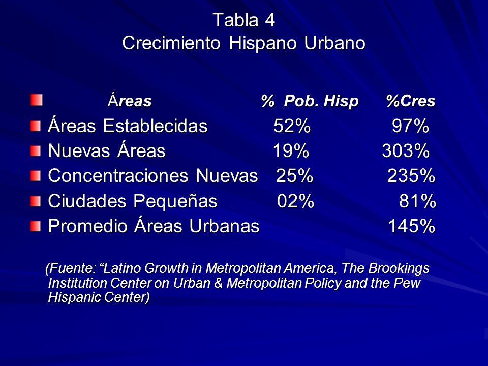 Tabla 4 Crecimiento Hispano Urbano Áreas % Pob. Hisp %Cres Áreas % Pob. Hisp %Cres Áreas Establecidas 52% 97% Nuevas Áreas 19% 303% Concentraciones Nu