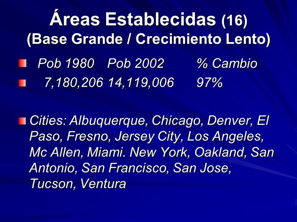 Áreas Establecidas (16) (Base Grande / Crecimiento Lento) Pob 1980Pob 2002% Cambio Pob 1980Pob 2002% Cambio 7,180,20614,119,00697% 7,180,20614,119,006
