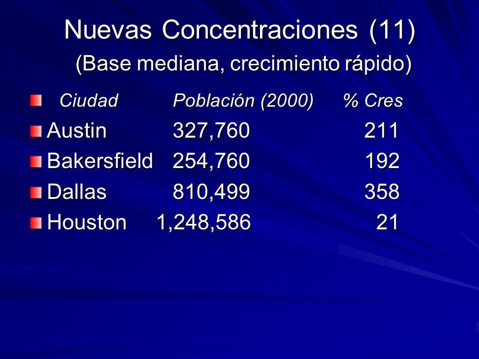 Nuevas Concentraciones (11) (Base mediana, crecimiento rápido) CiudadPoblación (2000) % Cres CiudadPoblación (2000) % Cres Austin327,760211 Bakersfiel