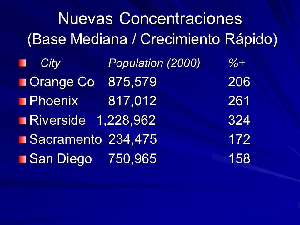 Nuevas Concentraciones (Base Mediana / Crecimiento Rápido) CityPopulation (2000)%+ CityPopulation (2000)%+ Orange Co875,579206 Phoenix817,012261 River