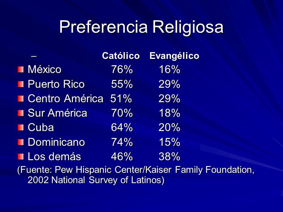 Preferencia Religiosa – Católico Evangélico México 76%16% Puerto Rico 55%29% Centro América 51%29% Sur América 70%18% Cuba 64%20% Dominicano 74%15% Lo