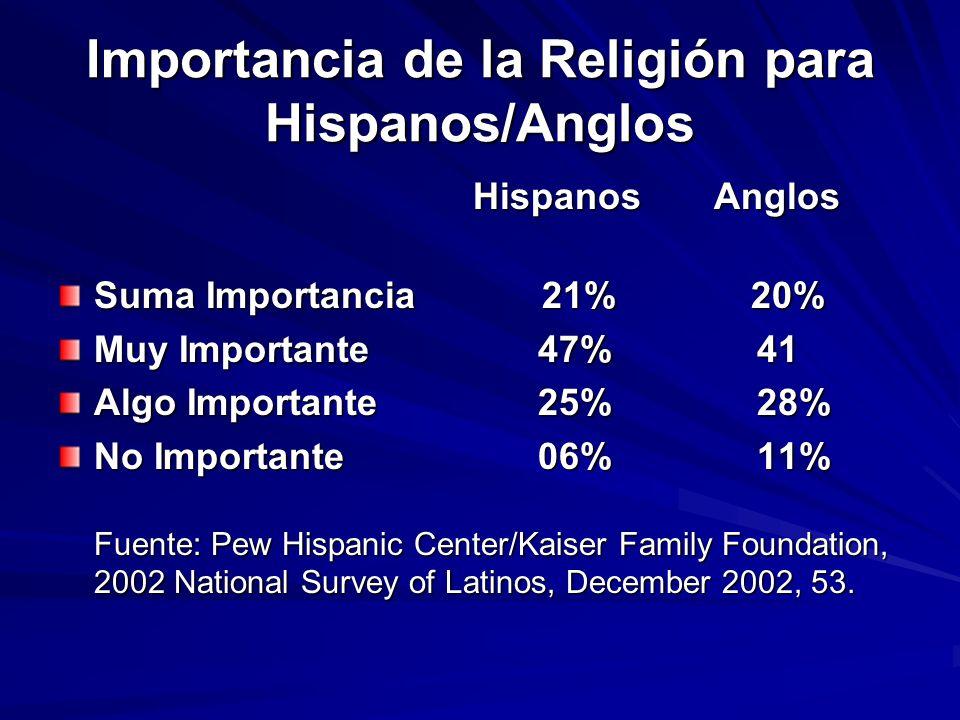 Importancia de la Religión para Hispanos/Anglos Hispanos Anglos Hispanos Anglos Suma Importancia 21% 20% Muy Importante 47% 41 Algo Importante 25% 28%