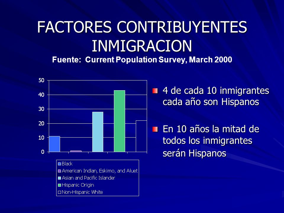 Proyección La proyección de la población Hispana de 102.6 millones para el año 2050 es casi el triple de lo que era la población Hispana en el año 2000 (35.3 millones).