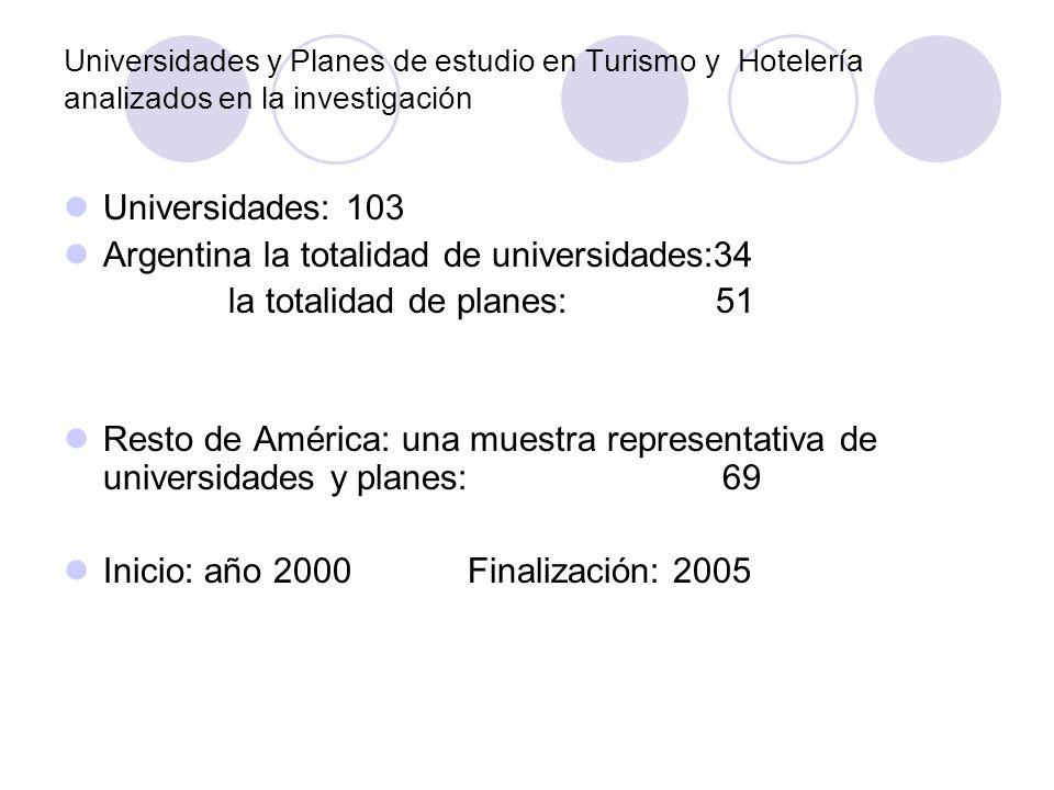 Universidades y Planes de estudio en Turismo y Hotelería analizados en la investigación Universidades: 103 Argentina la totalidad de universidades:34