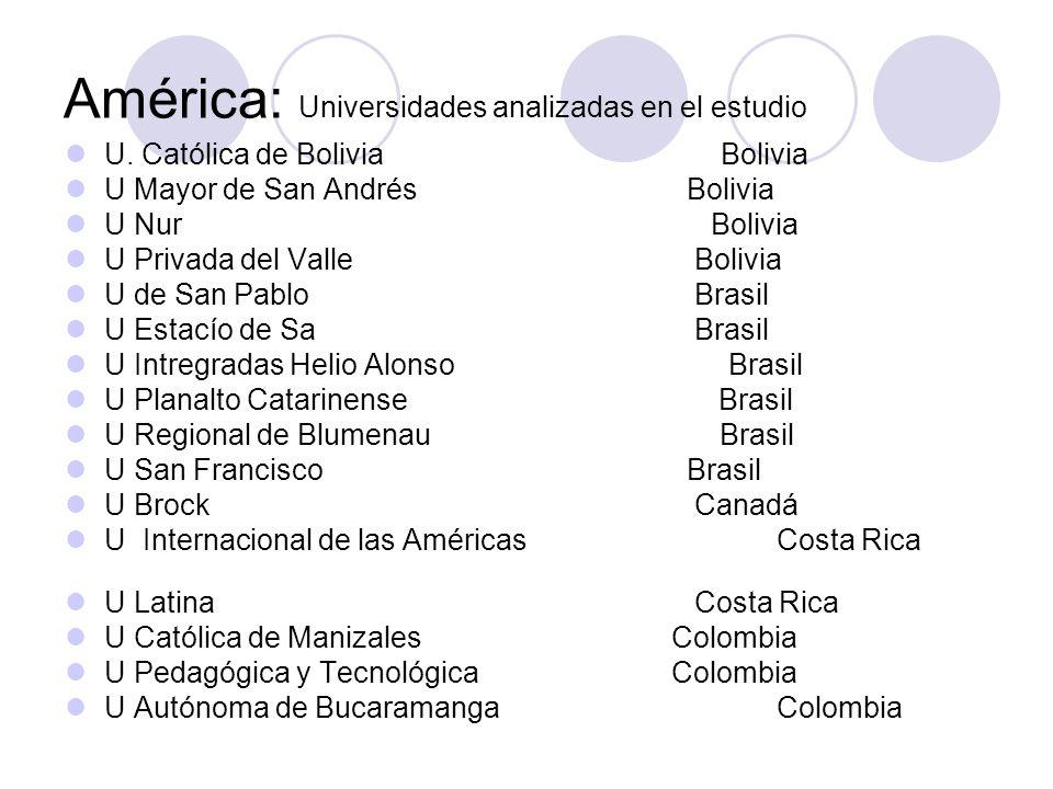 América: Universidades analizadas en el estudio U. Católica de Bolivia Bolivia U Mayor de San Andrés Bolivia U Nur Bolivia U Privada del Valle Bolivia