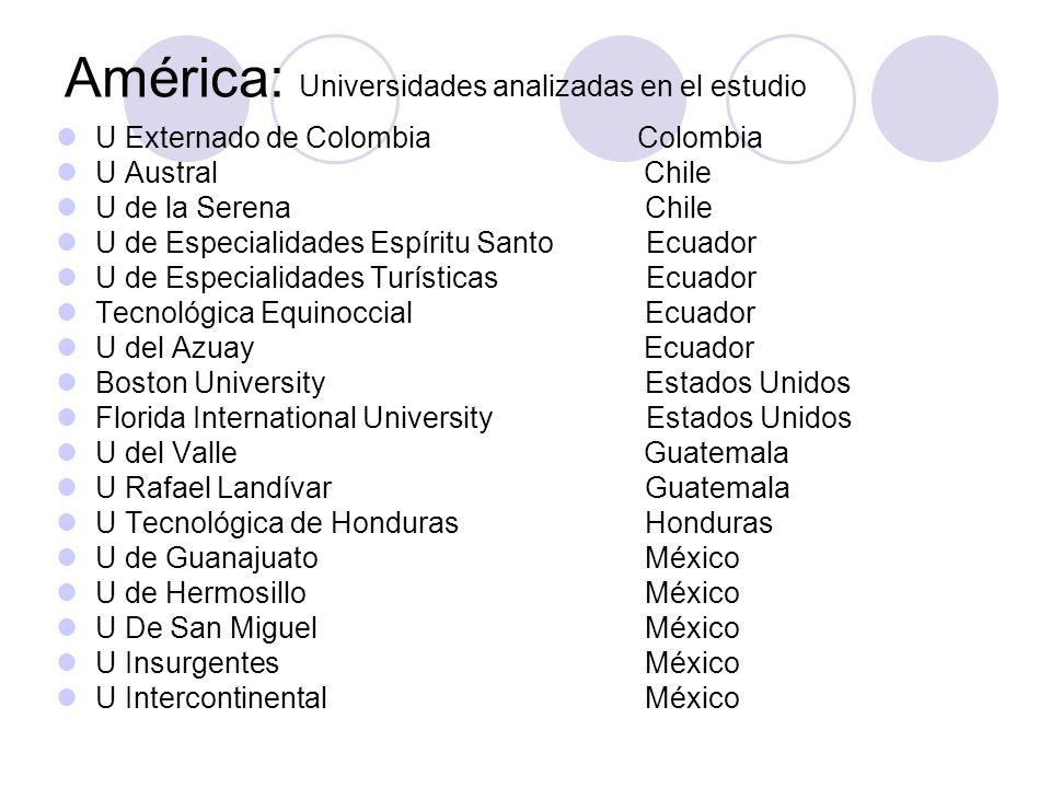 América: Universidades analizadas en el estudio U Externado de Colombia Colombia U Austral Chile U de la Serena Chile U de Especialidades Espíritu San