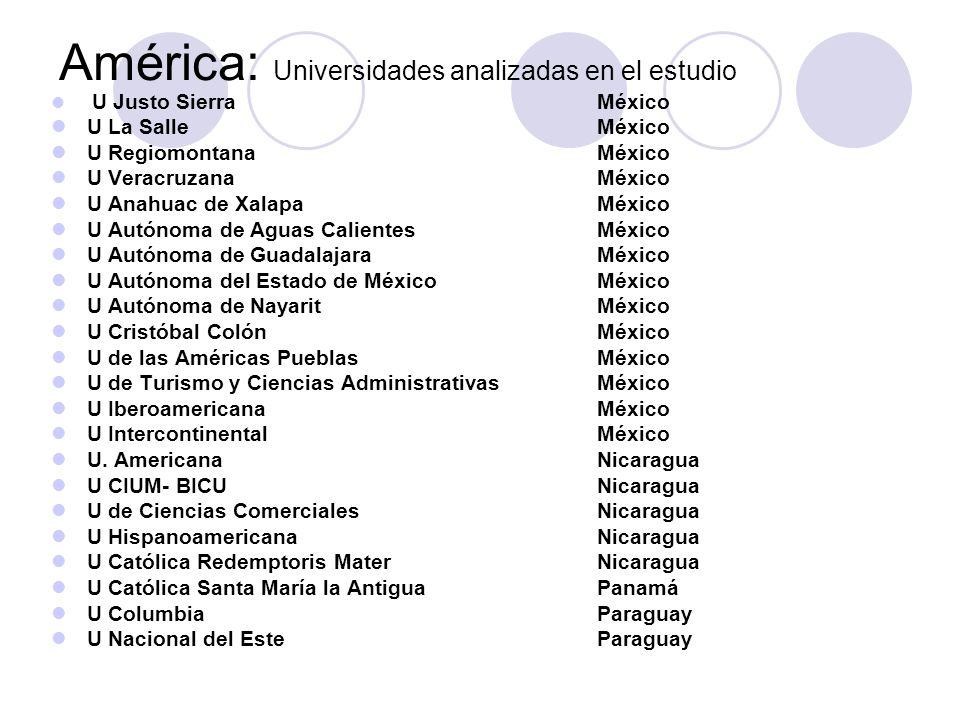 América: Universidades analizadas en el estudio U Justo Sierra México U La Salle México U Regiomontana México U Veracruzana México U Anahuac de Xalapa