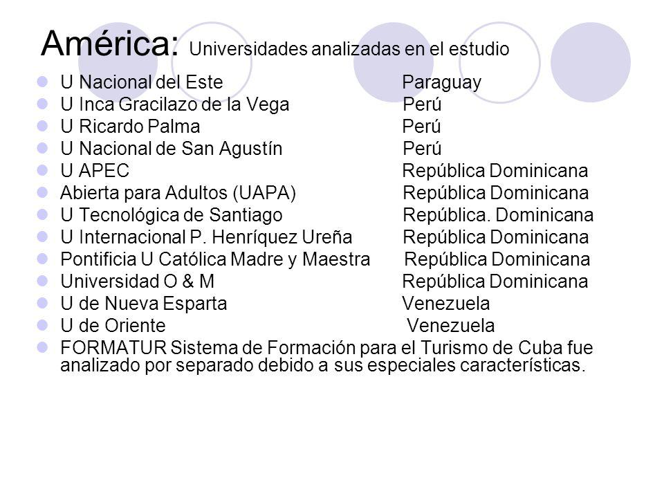 América: Universidades analizadas en el estudio U Nacional del Este Paraguay U Inca Gracilazo de la Vega Perú U Ricardo Palma Perú U Nacional de San A