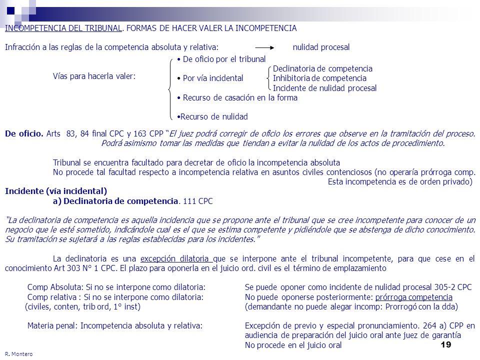 19 R. Montero INCOMPETENCIA DEL TRIBUNAL. FORMAS DE HACER VALER LA INCOMPETENCIA Infracción a las reglas de la competencia absoluta y relativa: nulida