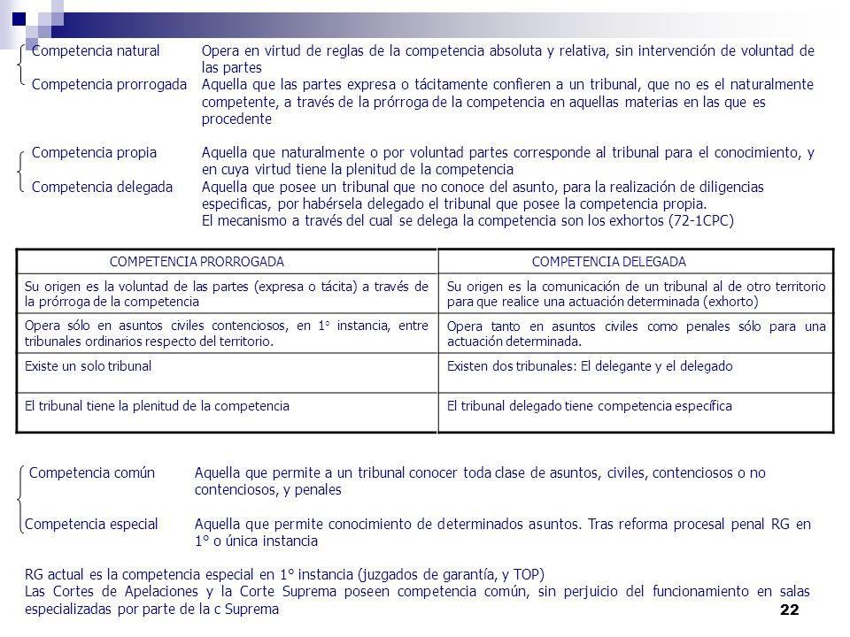 22 Competencia natural Opera en virtud de reglas de la competencia absoluta y relativa, sin intervención de voluntad de las partes Competencia prorrog