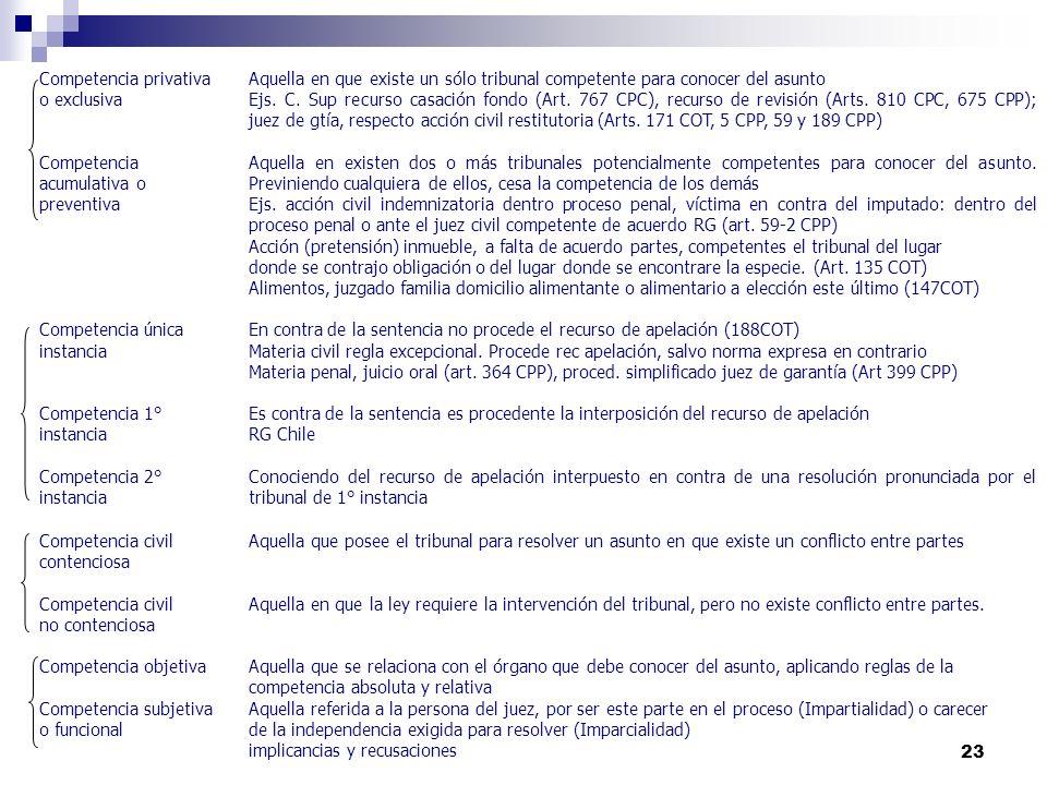 23 Competencia privativaAquella en que existe un sólo tribunal competente para conocer del asunto o exclusivaEjs. C. Sup recurso casación fondo (Art.