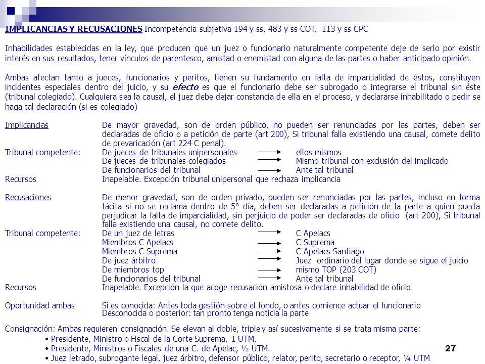 27 IMPLICANCIAS Y RECUSACIONES Incompetencia subjetiva 194 y ss, 483 y ss COT, 113 y ss CPC Inhabilidades establecidas en la ley, que producen que un