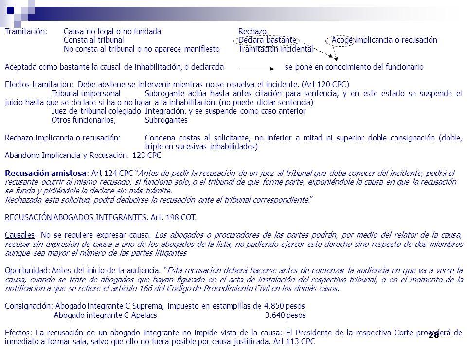 28 Tramitación: Causa no legal o no fundada Rechazo Consta al tribunalDeclara bastanteAcoge implicancia o recusación No consta al tribunal o no aparec