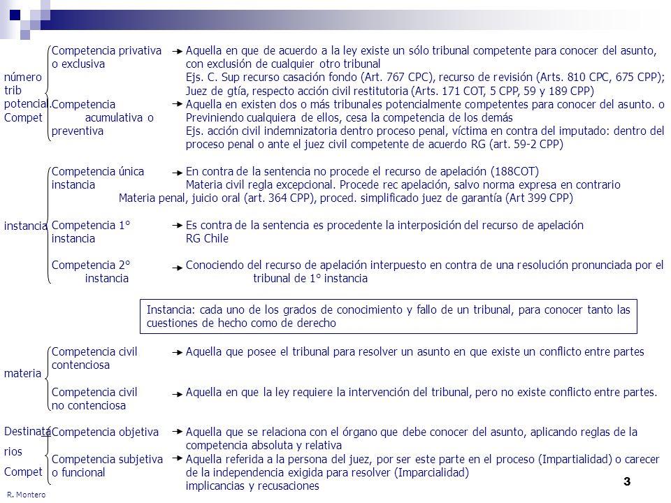 3 R. Montero Competencia privativaAquella en que de acuerdo a la ley existe un sólo tribunal competente para conocer del asunto, o exclusivacon exclus