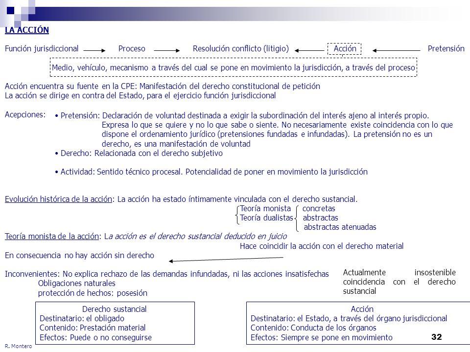 32 R. Montero LA ACCIÓN Función jurisdiccional ProcesoResolución conflicto (litigio)Acción Pretensión Medio, vehículo, mecanismo a través del cual se