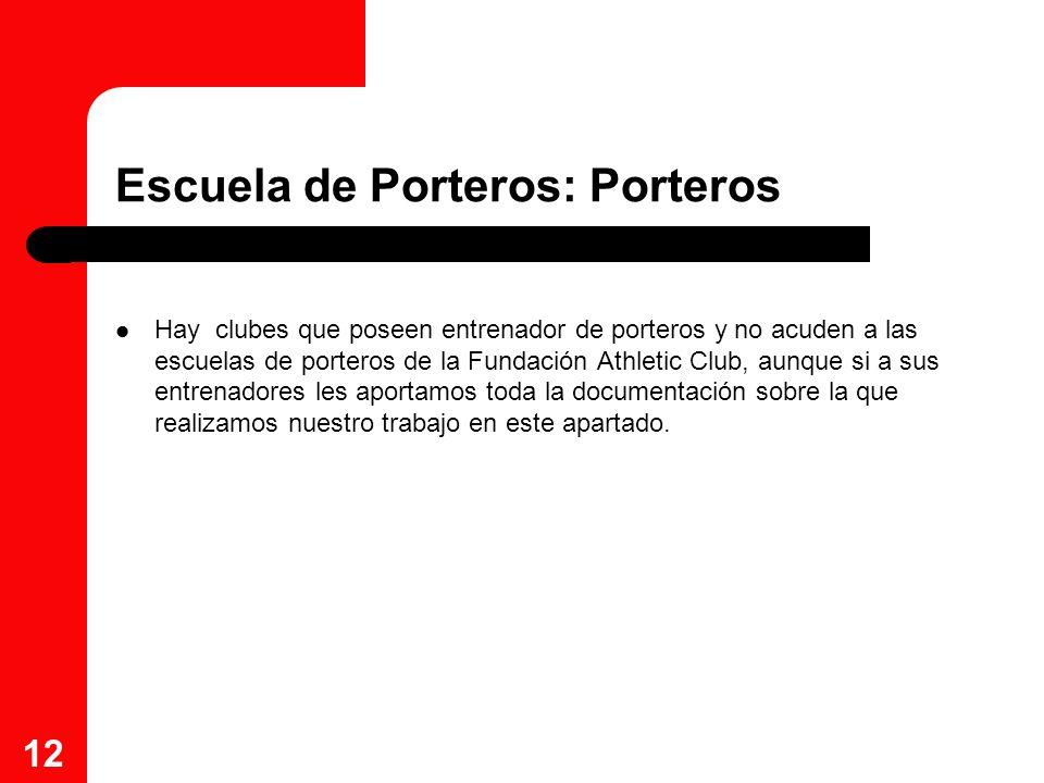 12 Escuela de Porteros: Porteros Hay clubes que poseen entrenador de porteros y no acuden a las escuelas de porteros de la Fundación Athletic Club, au