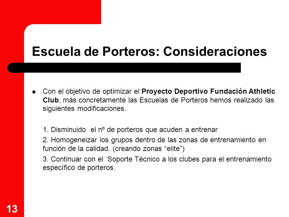 13 Escuela de Porteros: Consideraciones Con el objetivo de optimizar el Proyecto Deportivo Fundación Athletic Club, más concretamente las Escuelas de