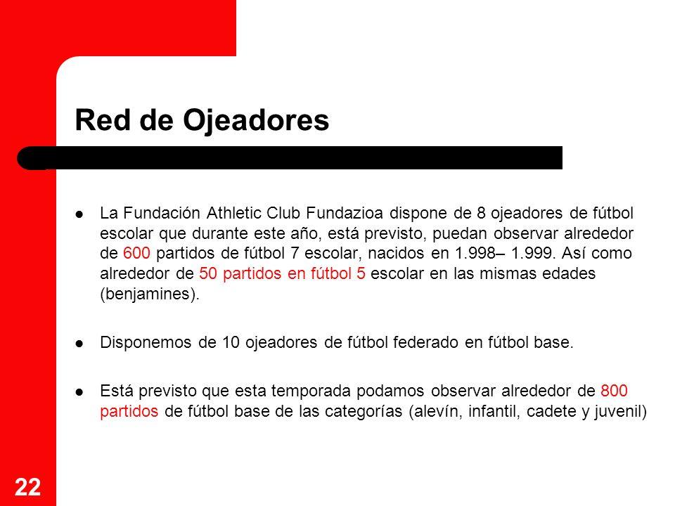 22 Red de Ojeadores La Fundación Athletic Club Fundazioa dispone de 8 ojeadores de fútbol escolar que durante este año, está previsto, puedan observar