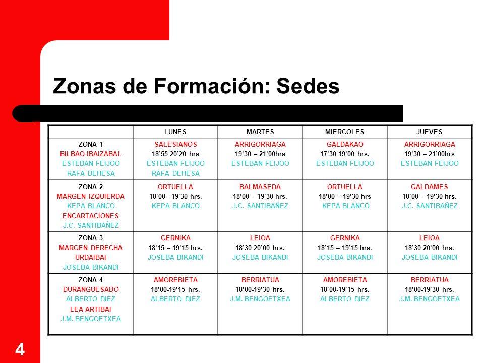 5 Zonas de Formación: Entrenadores Disponemos de 6 entrenadores que entrenan (4 entrenadores 2 días a la semana y los otros 2 entrenadores 4 días a la semana), con el grupo de jugadores seleccionado en cada zona.